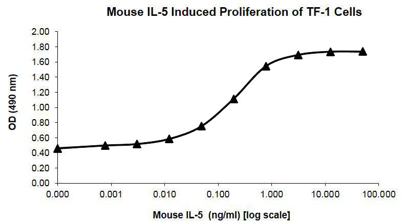Mouse Interleukin-5 Recombinant Protein