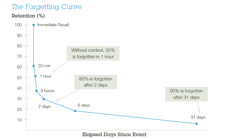the story of an hour plot diagram hot rod wiring download why event based learning isn t enough aberdeen 10 02 skillsoft 751x451 forgettingcurve