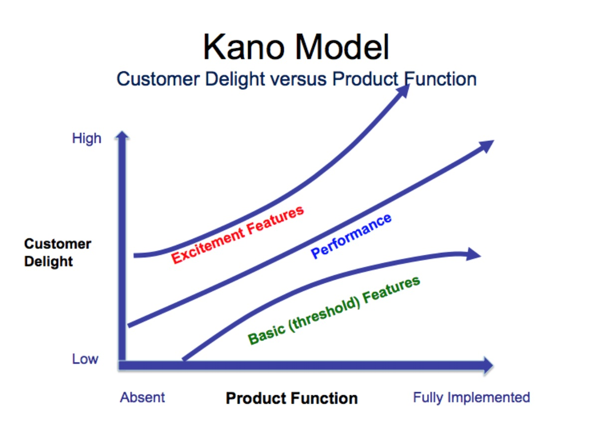 The Data Driven Approach To Developing New Product
