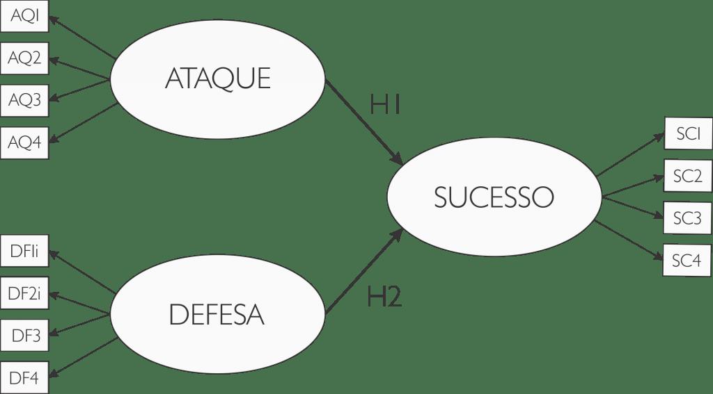 Modelo de Equações Estruturais