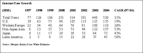 Worldwide Internet user growth