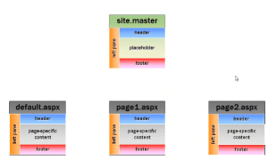 Master Pages ASP.NET
