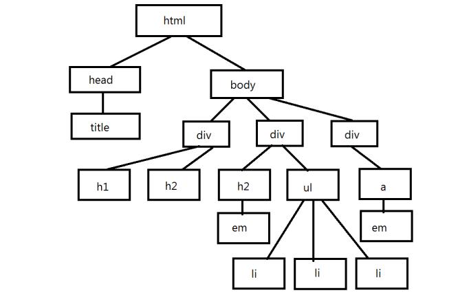 HTML Family Tree