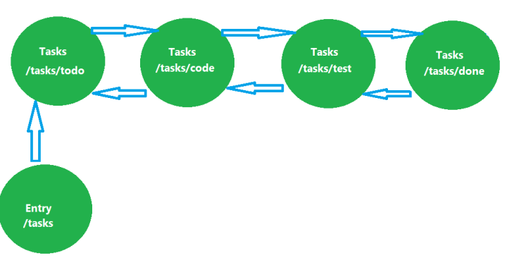 Modified Workflow