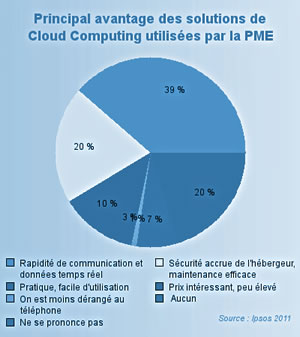 Principal avantage du Cloud Computing