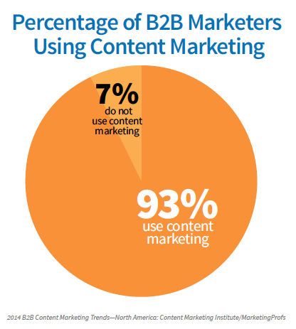 b2b-content-marketing-usage-2014