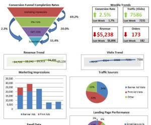 Les KPI's indicateur clé de performance E-commerce