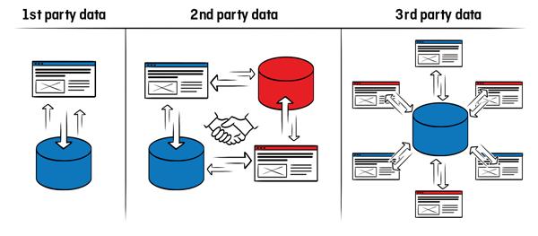 Oublier d'intégrer des données tierces dans AdWords