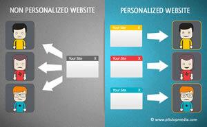 La personnalisation du e-commerce