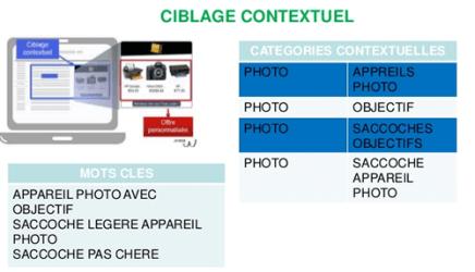 Ciblage contextuel