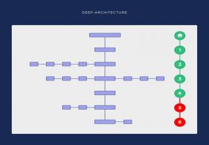 structure site web profonde