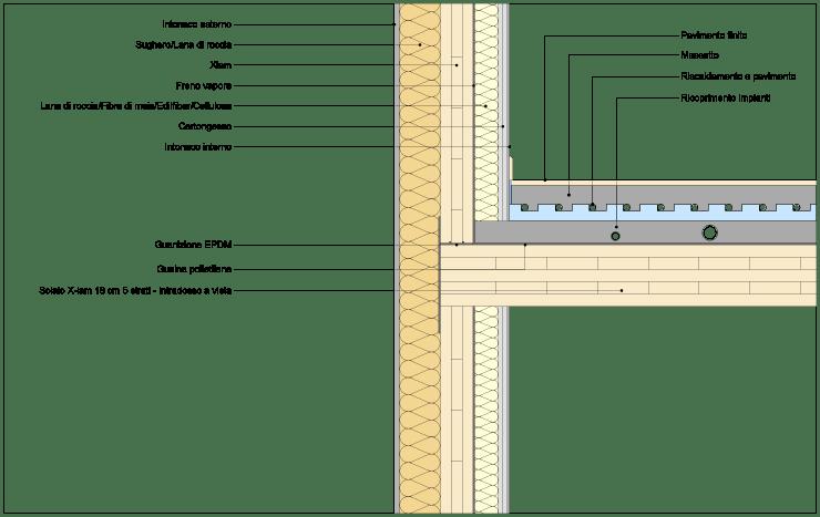 Sistemi costruttivi