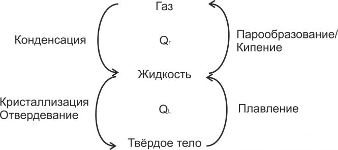Процессы перехода