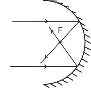 Сферическое зеркало (источник в бесконечности)