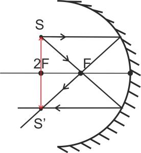 Сферическое зеркало (предмет в двойном фокусе)