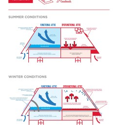 for efficient and high performing attic ventilation and roof installations trust able roof s professional contractors  [ 1000 x 1286 Pixel ]