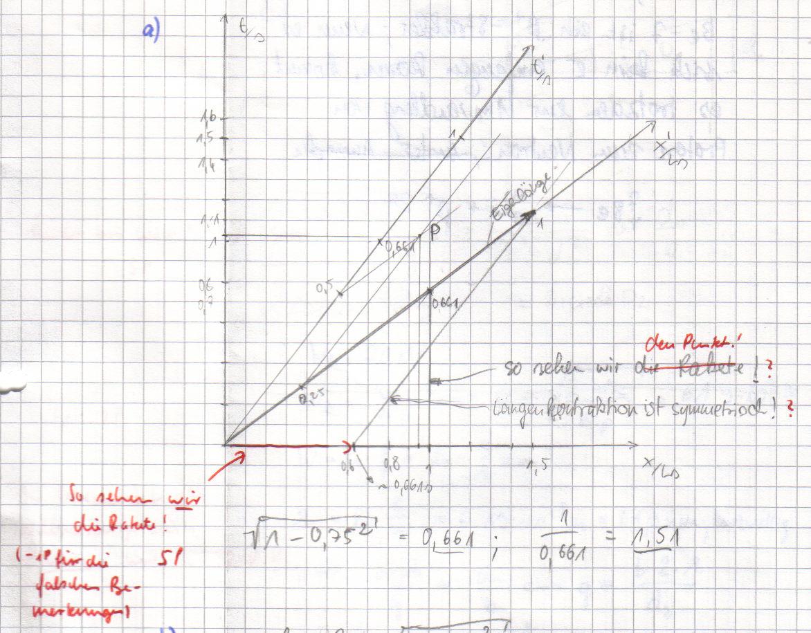 Minkowski Diagramm Sehen Und Gesehen Werden