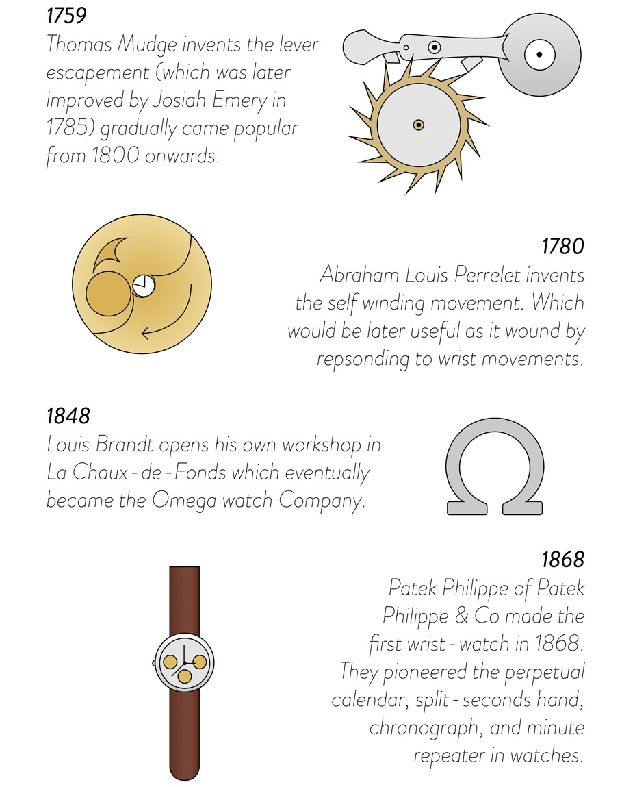 A Brief History Of Watches Featured Articles