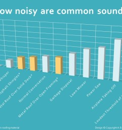 how noisy are common sounds [ 1280 x 720 Pixel ]