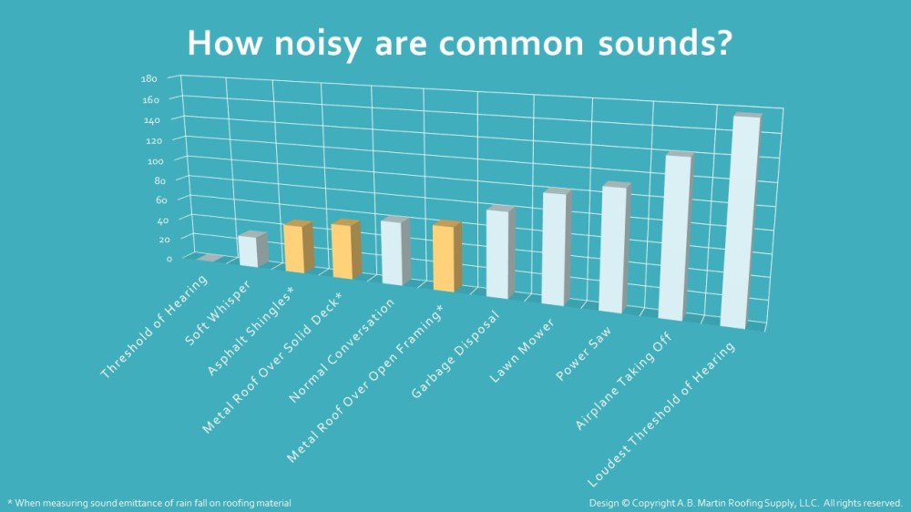 medium resolution of how noisy are common sounds