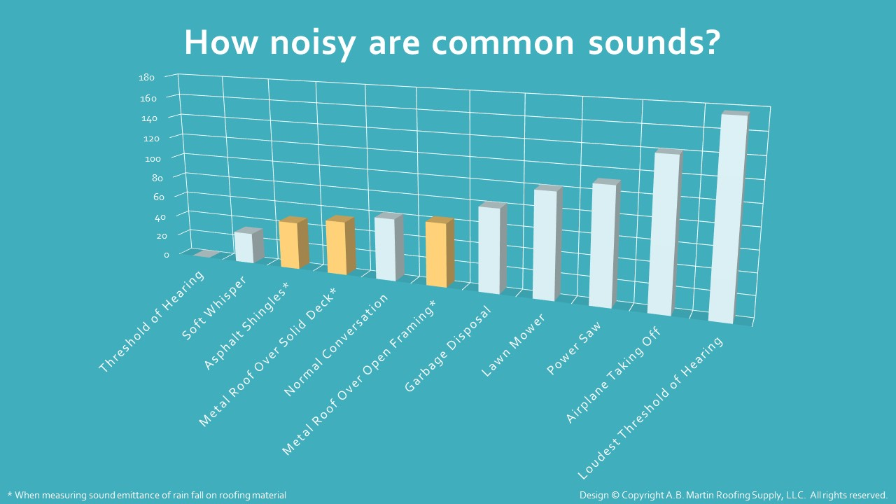 hight resolution of how noisy are common sounds