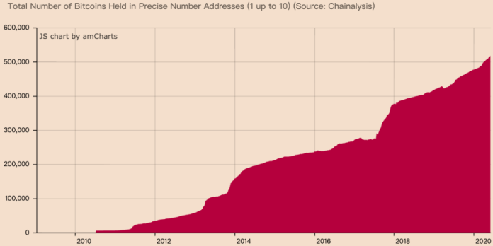 Total Number of Bitcoins Held in Precise Number Addresses (1 up to 10) (Source: Chainalysis)