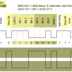 Uart Timing Diagram Amphibians Vs Reptiles Venn Labor Computertechnik Lct Laborbericht Zu Versuch 1