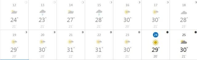 Monatsübersicht Weatherchannel
