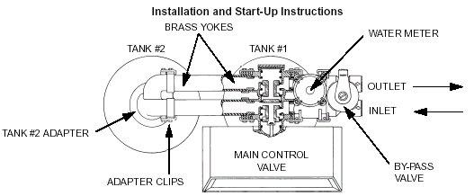 Water Softener: Water Softener For Overhead Tanks