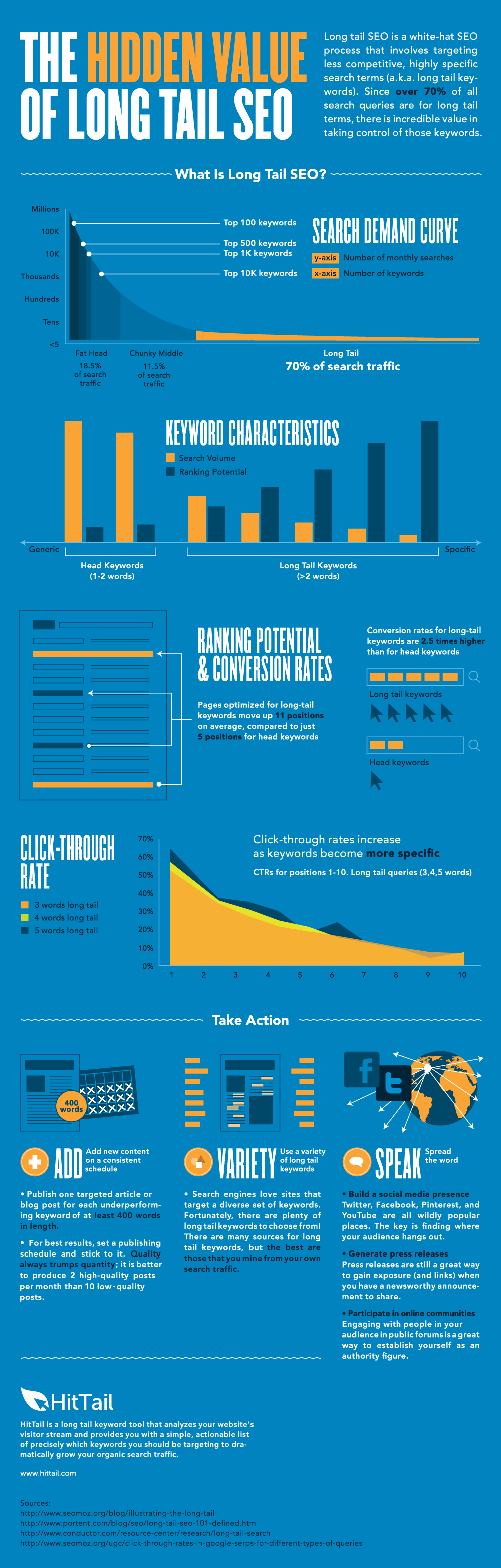 long-tail-seo-guide-infographic