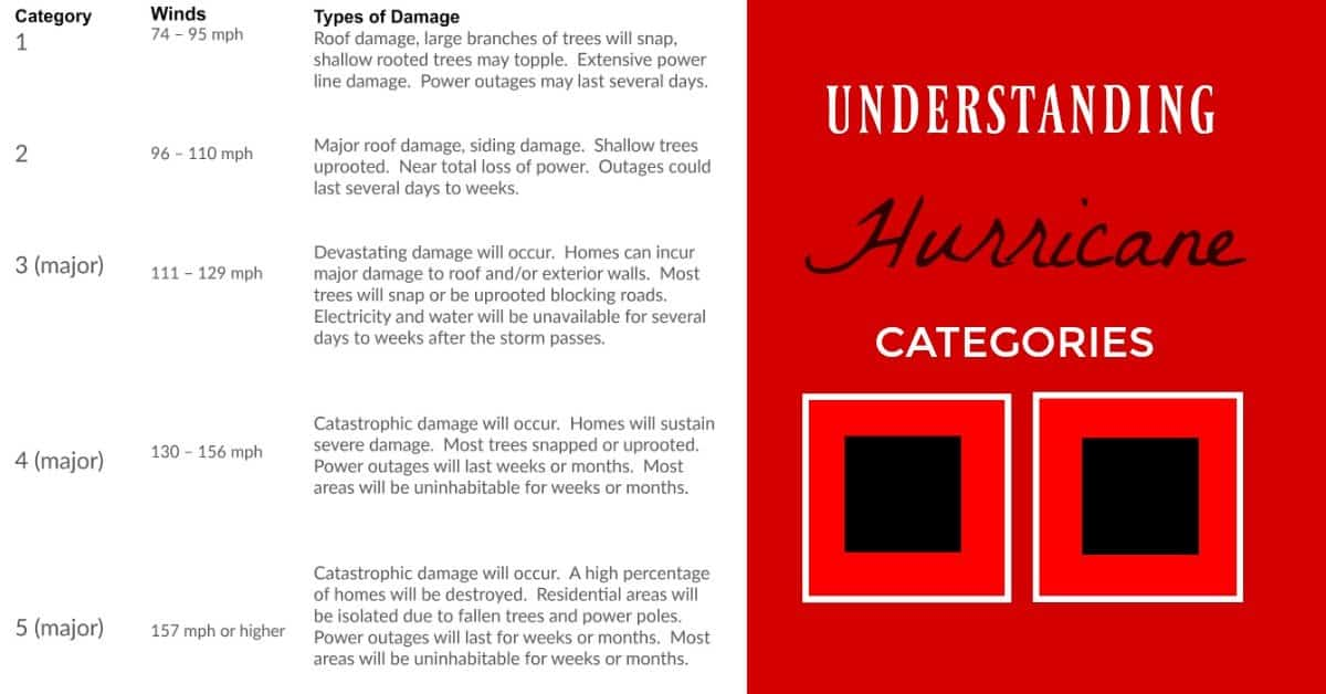hurricane categories