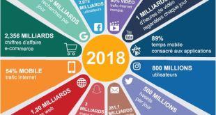 Quels sont les chiffres et tendances de l'internet le mobile en 2019