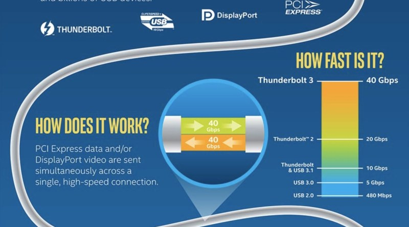Why don't Chromebooks have Thunderbolt 3 support? – About Chromebooks