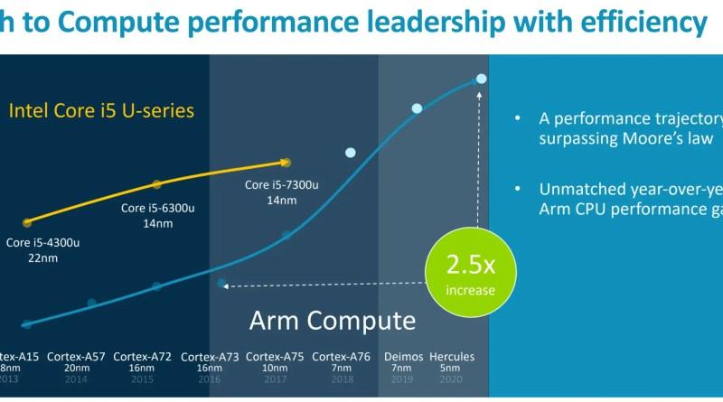 Powerful Arm processors portend desktop-class performance on