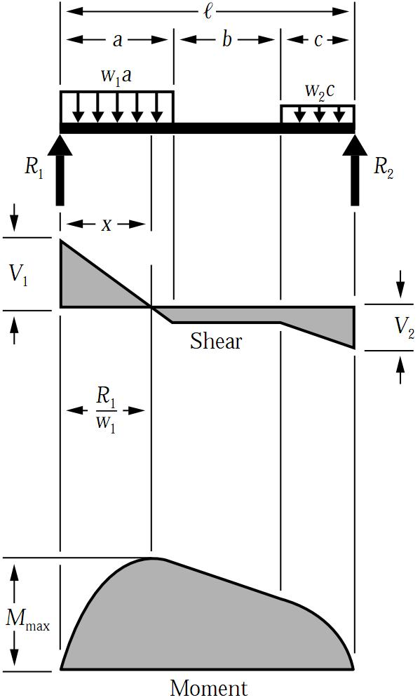 Bending Moment Diagrams