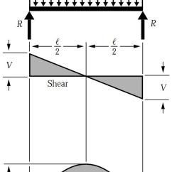Shear Moment Diagram Distributed Load Yamaha R6 Wiring 2001 Simply Supported Udl Beam Formulas   Bending Equations
