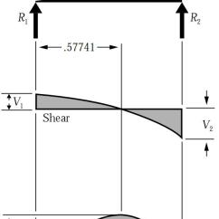 Shear Stress And Bending Moment Diagram International 4300 Wiring Simply Supported Udl Beam Formulas | Equations
