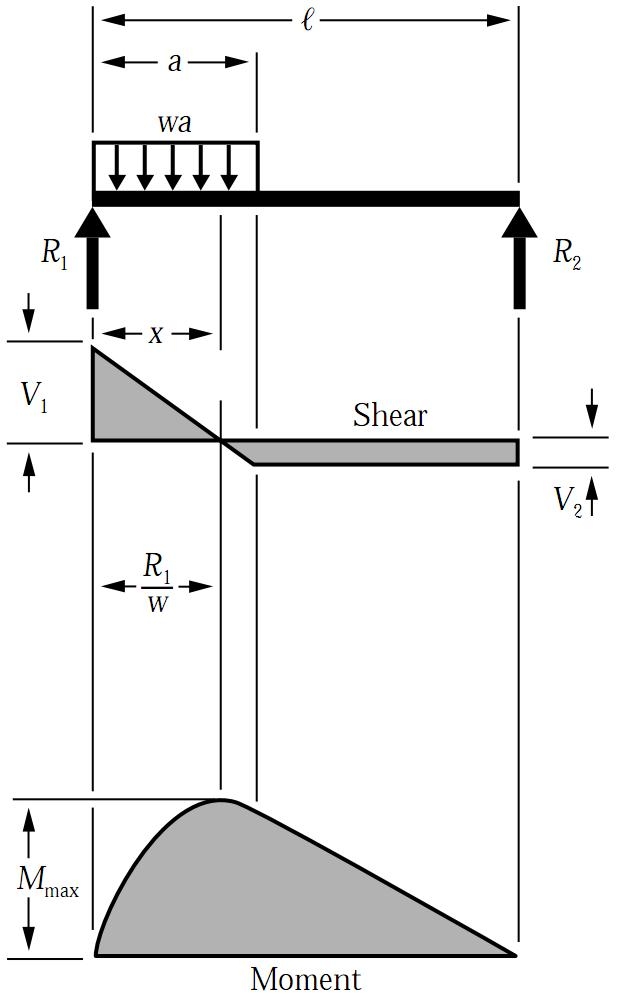 bending moment diagram for simply supported beam mercury tachometer wiring udl formulas | equations