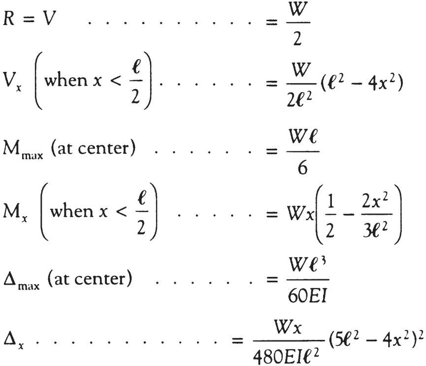 bending moment diagram for simply supported beam architecture software block udl formulas equations shear force uniformly distributed load on