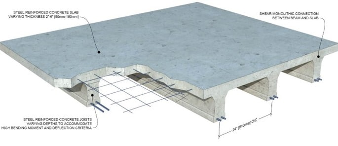 Concrete Slab  Definition Functions  Design of Slab