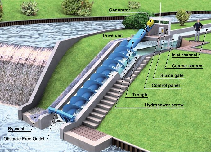 Components Hydroelectric Power