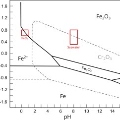 Pourbaix Diagram Nickel Three Way Handshake Tcp Maximum Allowable Service Temperatures And The Astm G48