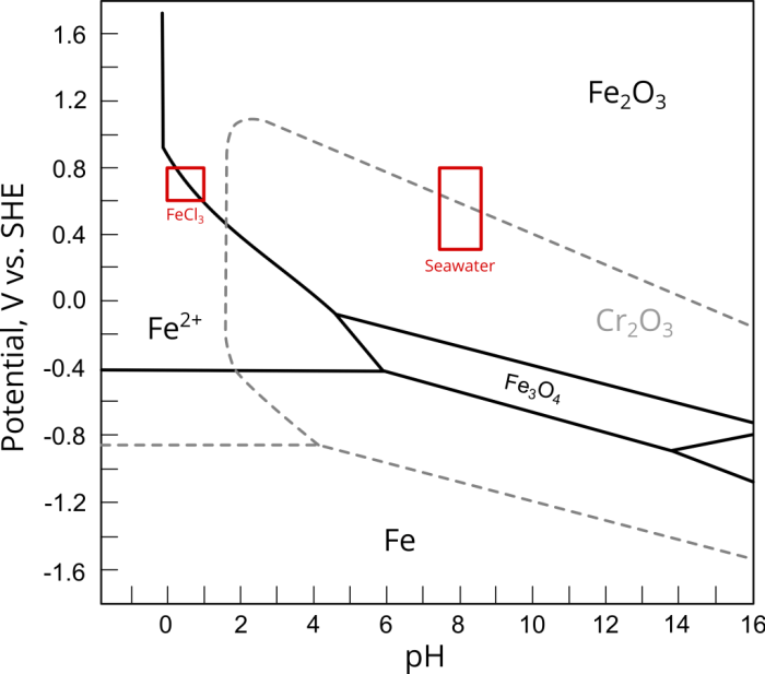 Figure 1. Fe and Cr Pourbaix diagrams indicating the potential-pH regions of ASTM G48 FeCl3 solutions and seawater