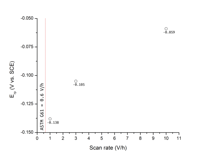scan rate vs Erp