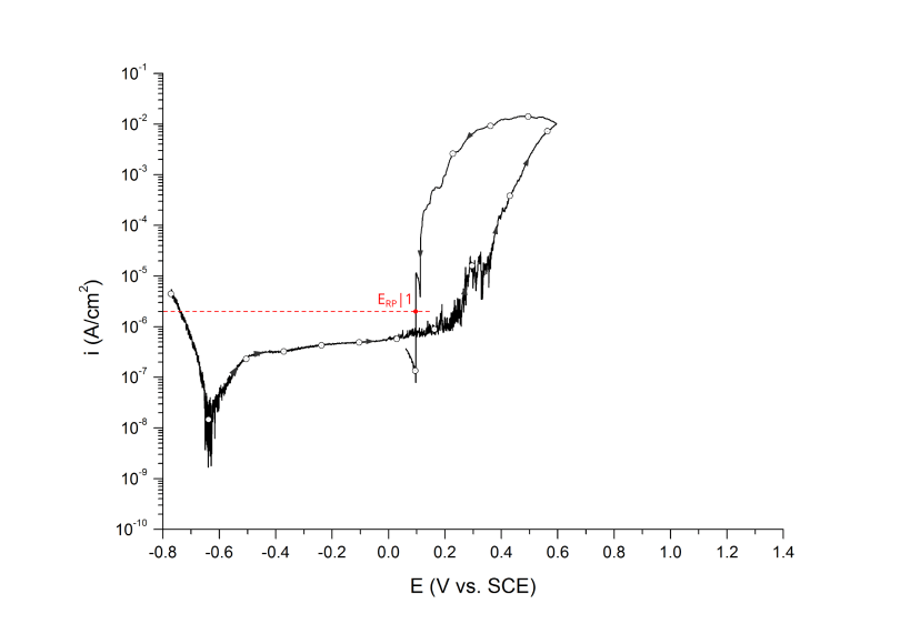Repassivation potential measured at 2 μA/cm2, ERP 1. UNS S31603 in deaerated 3.5 wt% NaCl at 25 ℃. Arrows indicate direction of the scan.