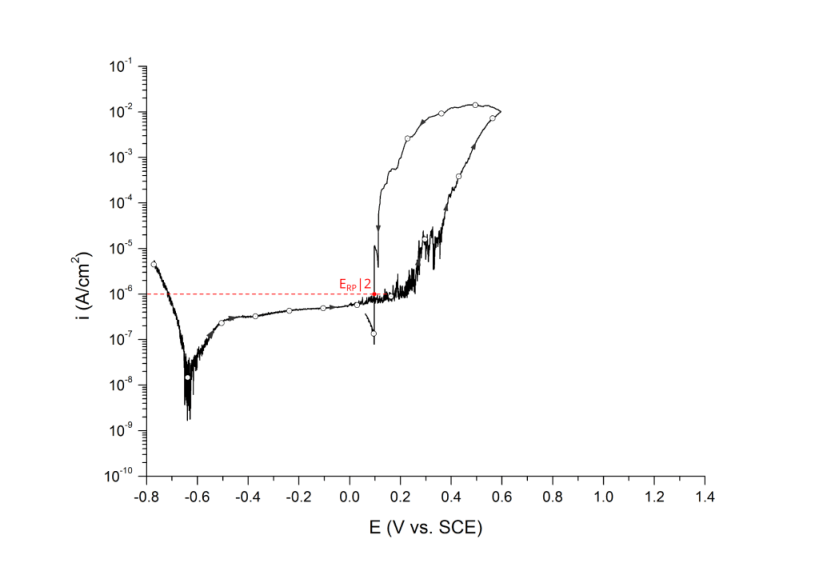 Repassivation potential measured at 1 μA/cm2, ERP|2. UNS S31603 in deaerated 3.5 wt% NaCl at 25 ℃. Arrows indicate direction of the scan.