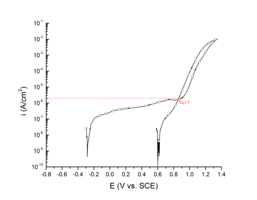 Repassivation potential measured at 2 μA/cm2, ERP|1. UNS S32750 in deaerated 3.5 wt% NaCl at 25 ℃. Arrows indicate direction of the scan.