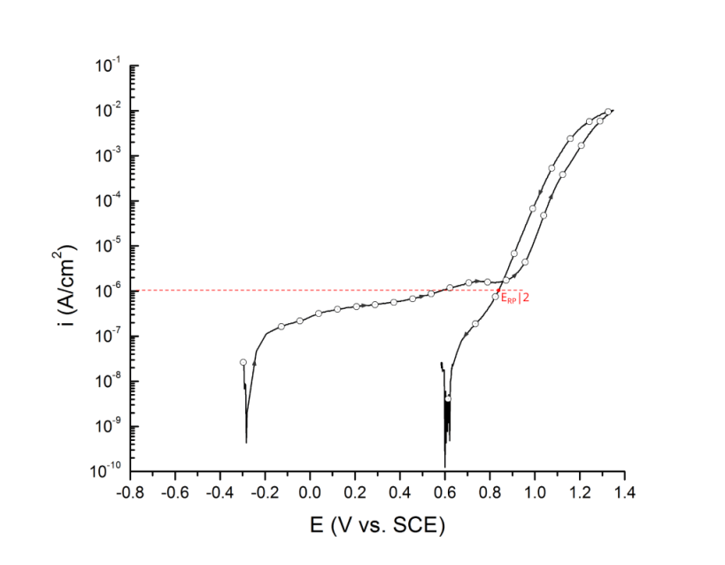 Repassivation potential measured at 1 μA/cm2, ERP|2. UNS S32750 in deaerated 3.5 wt% NaCl at 25 ℃. Arrows indicate direction of the scan.