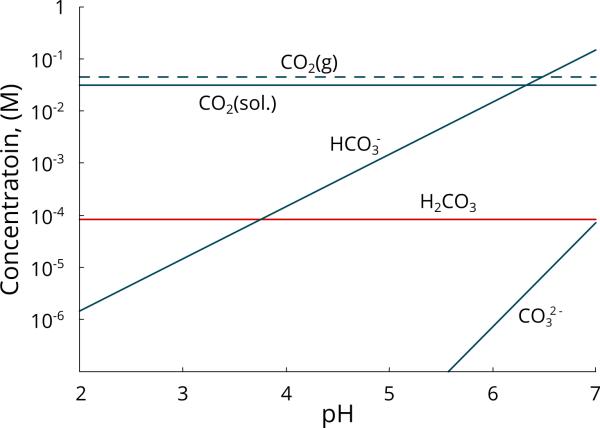 carbon dioxide speciation