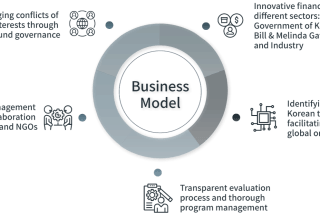 How To Fill In A Business Model Canvas